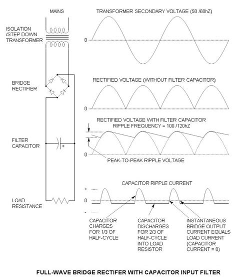 definition of capacitor ripple current peak to peak ripple voltage calculation