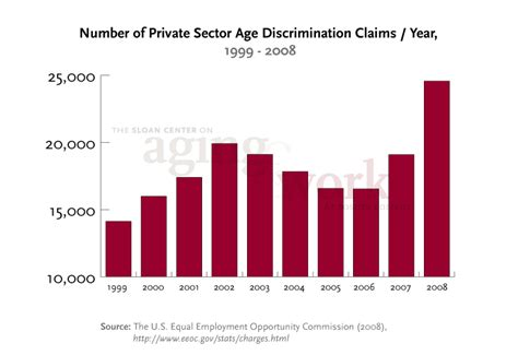 age bias and employment discrimination sloan center for aging and work