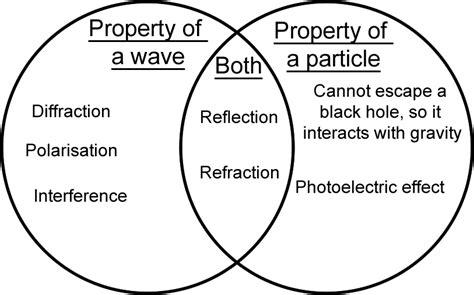 venn diagram properties physics gt wakelin davey gt flashcards gt unit 2 nature of