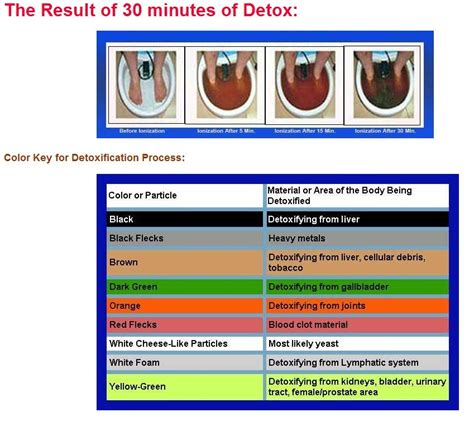 Detox Color Chart by Detox Foot Spa Oh 301 China Mainland Healthcare Supplies
