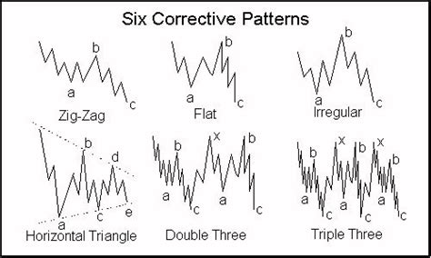 candlestick pattern theory 79 best vsa images on pinterest charts graphics and candle