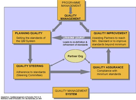 The Gallery For Gt Quality Management System Exle Device Quality Management System Template