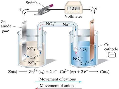 diagram of daniell cell daniell cell diagram of a salt bridge copper and zinc