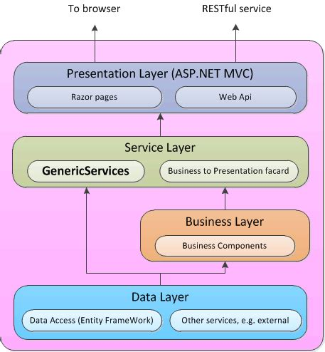 repository pattern asp net web forms architecture of business layer working with entity