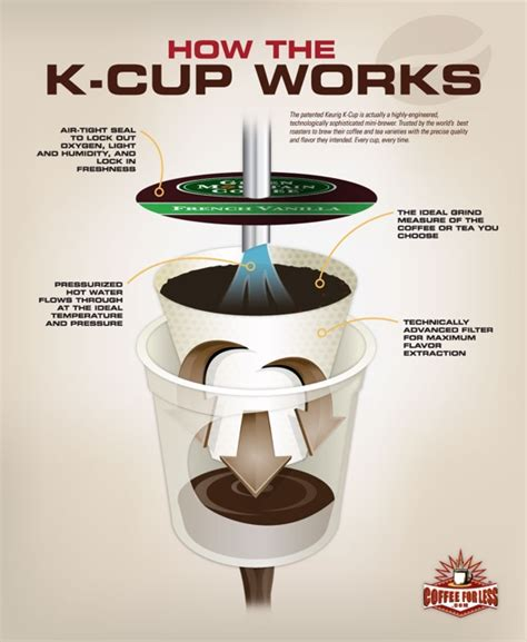what is a cup is keurig instant coffee here s what s inside your k cup