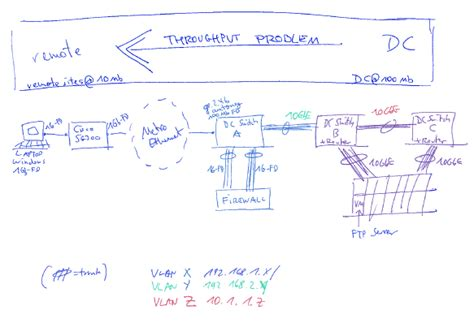 low level network diagram troubleshooting low metro ethernet tcp throughput