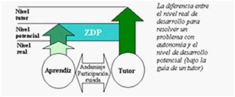 modelo de aprendizaje sociocultural de lev vygotsky modelo sociocultural de vigotsky ppt