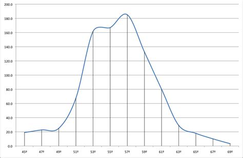 how to work with bell curves in microsoft excel microsoft