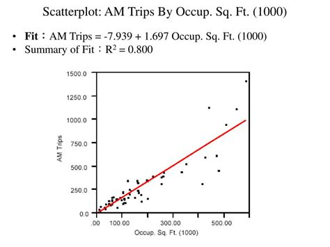 Scatter Plot Outline by Ppt Regression Data Analysis Powerpoint Presentation Id 402010