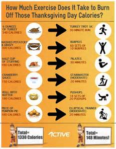 thanksgiving dinner calories infographic how to burn off those thanksgiving day