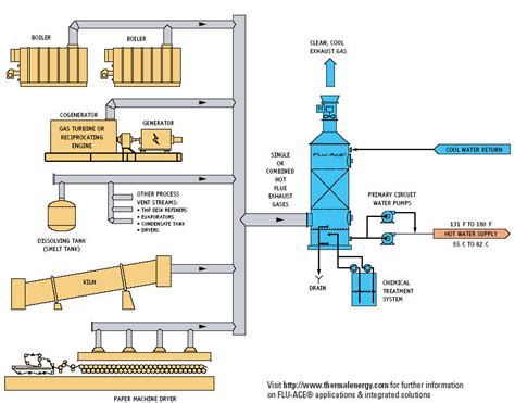 Chimney Heat Recovery System - heat recovery flue gas naturalgasefficiency org