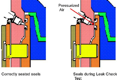 What Happens During A Background Check Space Shuttle O Ring Seals During Leak Checks