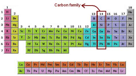 Periodic Table Families by Carbon Family Exles Www Pixshark Images