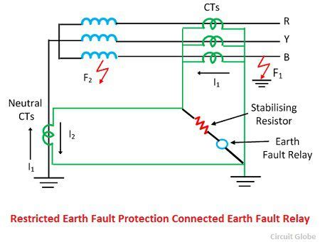 restricted earth fault protection system explanation