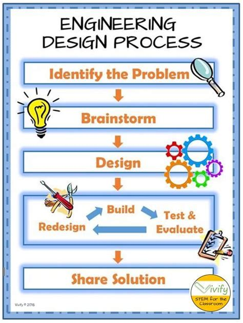 design engineer major teaching the engineering design process specialized