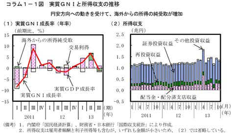 Ull Mba Office by コラム1 1図 実質gniと所得収支の推移 内閣府
