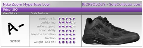 zoom uploader alternative performance review nike zoom hyperfuse low sole collector