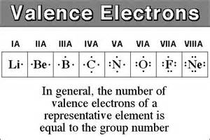 how many valance electrons does nitrogen what element in the fourth period of the periodic table