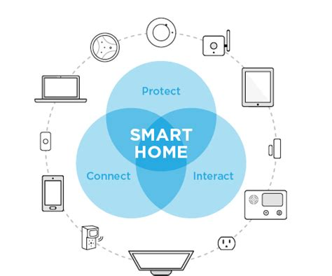smart home solutions smart home solutions create your smart home protection 1