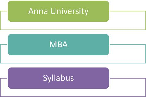 Affiliated Colleges Mba Syllabus by Ba7201 Operations Management Syllabus