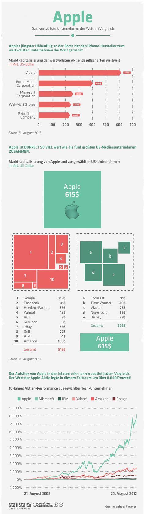 im vergleich infografik apple im vergleich statista