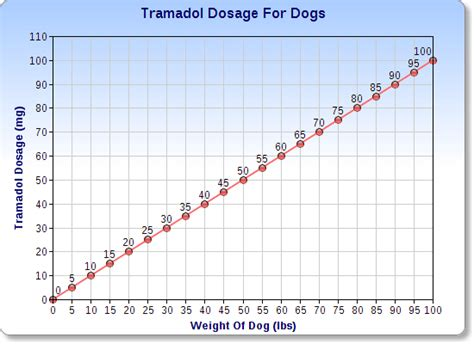 tramadol dosage for dogs tramadol for dogs veterinary place
