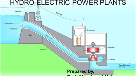 Hydroelectric Power Plant | hydroelectric power plant hydel power plant youtube