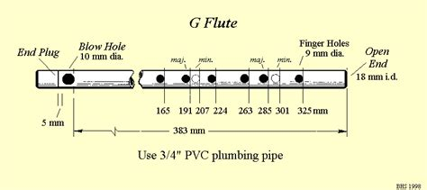 G And G Plumbing by Flute From Pvc Plumbing