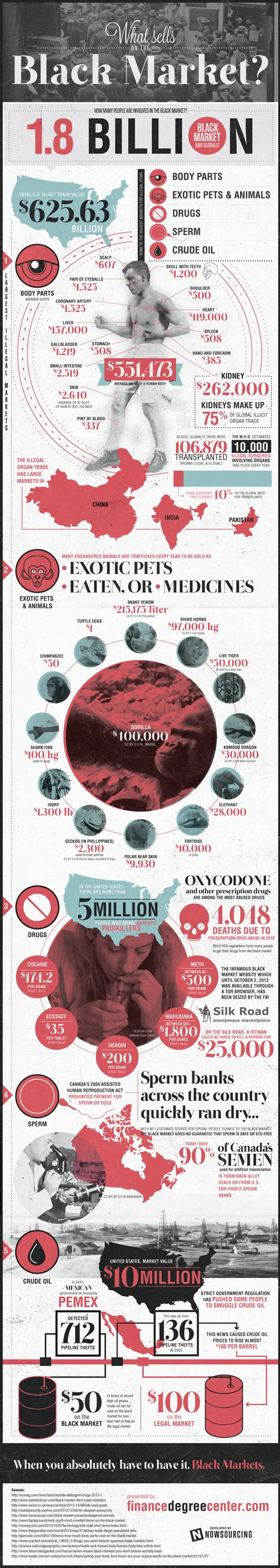 Black Market what s available in black market infographics graphs net