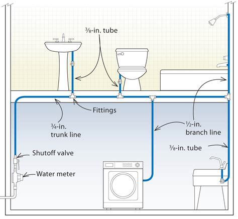 how to run plumbing three designs for pex plumbing systems fine homebuilding