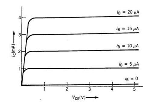 transistor bipolar reta de carga transistor bipolar curvas 28 images caracteristicas transistor bipolar eletronica i pr 233