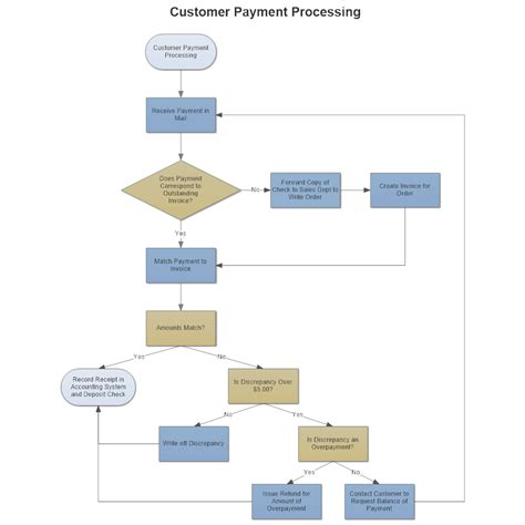 flow process flowchart customer payment process flow