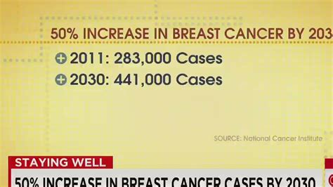 by 2030 over 50 of colleges will collapse future of 50 increase in breast cancer cases by 2030 cnn video