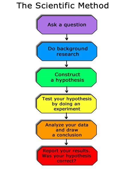 design thinking vs scientific method anchor chart the scientific method