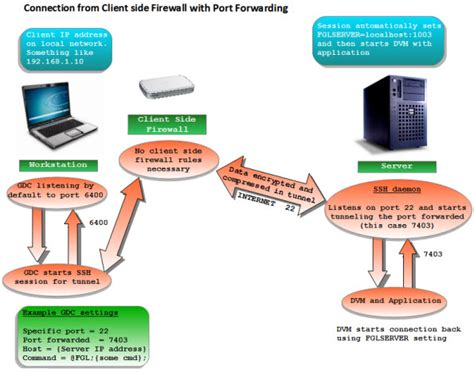 port forwarding firewall port forwarding and the client side firewall