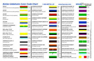 color code chart steel color code chart pictures to pin on