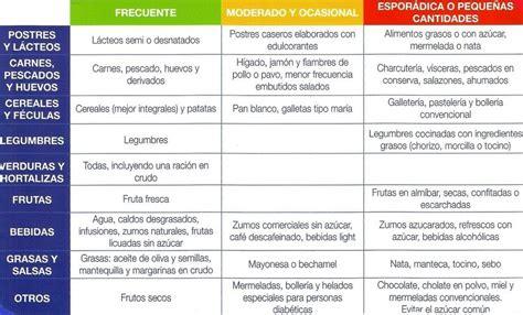 diabetes alimentos alimentos  diabeticos alimentos  la diabetes diabetes