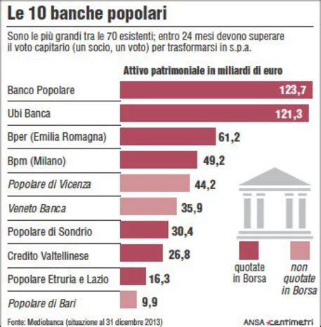 notizie banche popolari popolari bene in borsa dopo riforma economia ansa it