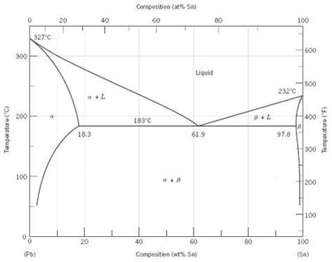 material science phase diagram solved consider the hypothetical eutectic phase diagram