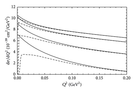 neutrino cross section comparison of muon and electron neutrino or antineutrino