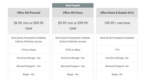 Office 365 Pricing Plans by Office 365 Login Microsoft Email
