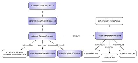xsd pattern value exles markup for banks and financial institutions schema org