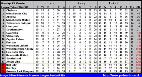 epl table january 2016 football uk league tables the best football 2017