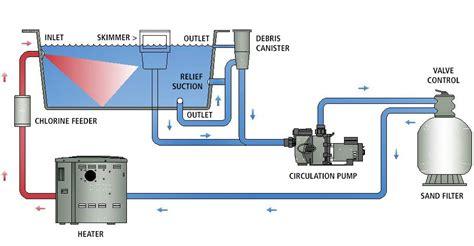 pool equipment diagram swimming pool schematic diagram circuit and schematics
