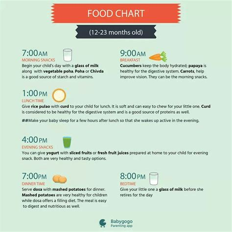table foods for 10 month want 13 month baby food chart