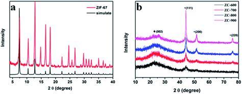 xrd pattern of zif 8 cobalt based metal organic framework as precursor to
