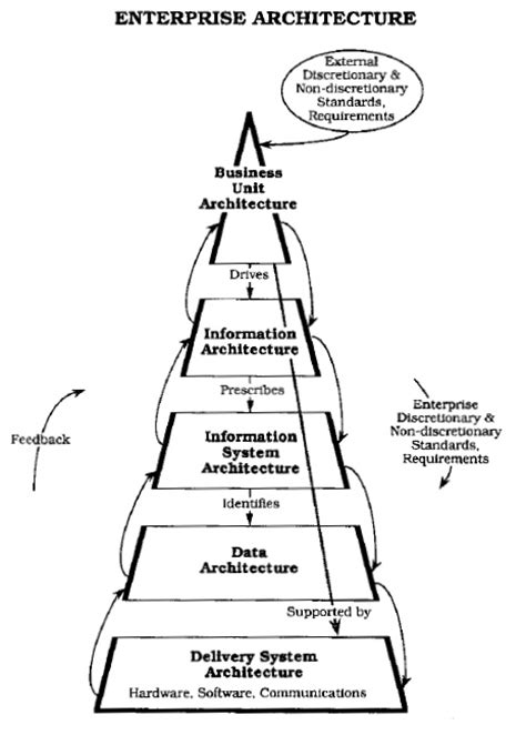 Architecture And Mba Degree by History Of Business Architecture Wikiwand