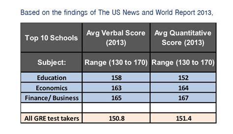 Average Gre Score For Pepperdine Mba by Grad School Gre Scores For Grad School