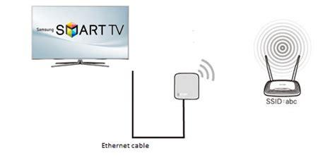 rete wi fi casa come collegare un dispositivo ethernet al wi fi di casa
