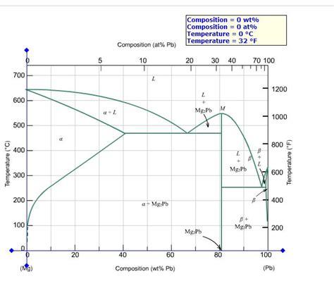 magnesium lead phase diagram 7 best images of magnesium phase diagram lead magnesium